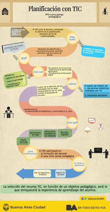 Planificación con TIC