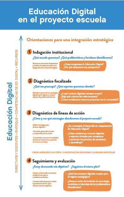 Enlace a PDF Educación Digital en el proyecto escuela